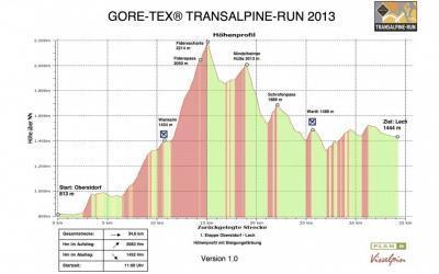 Transalpine-Run 2013 – Etappe 1