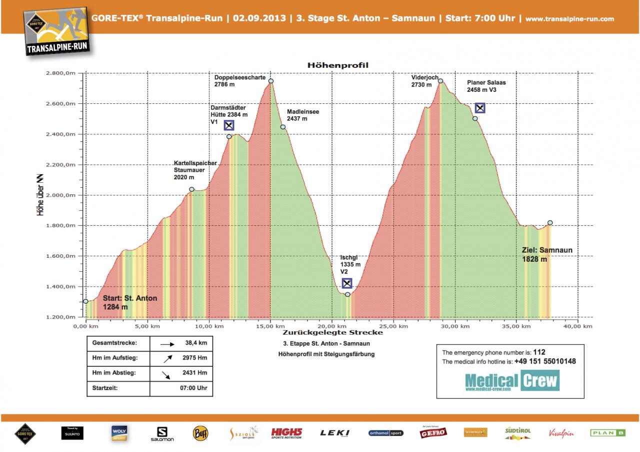 tar-profil_etappe3-2013