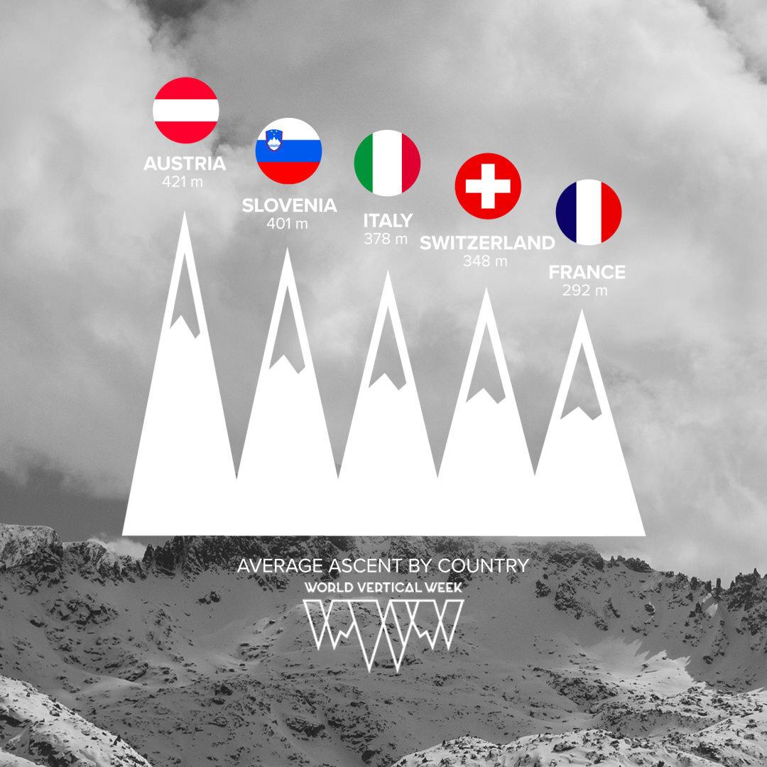 Suunto+World+Vertical+Week+2021+Country+Average