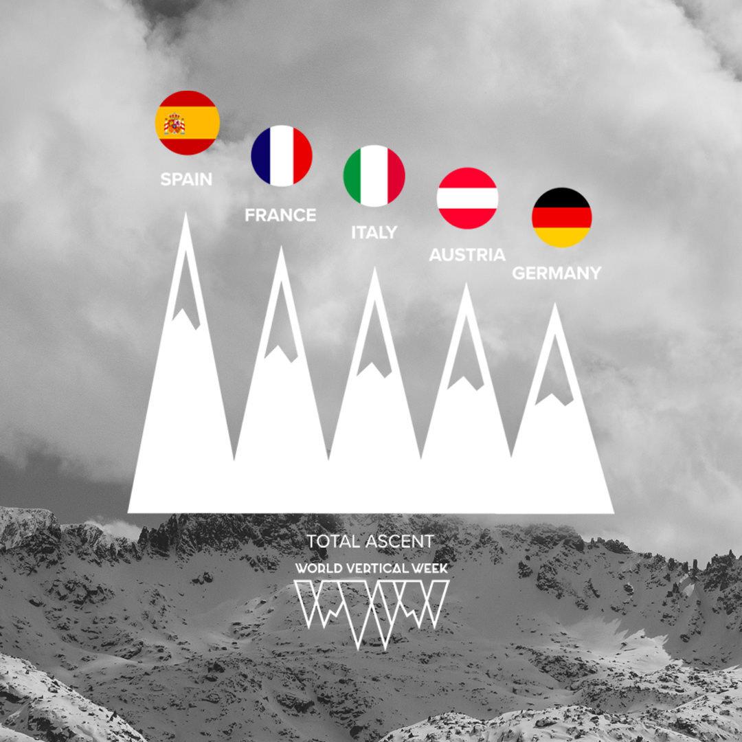 Suunto+World+Vertical+Week+2021+Country+Total